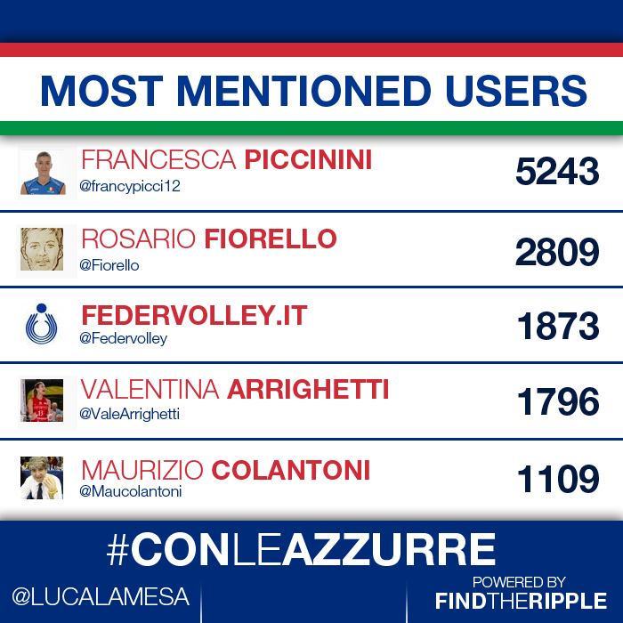 most_mentioned_users
